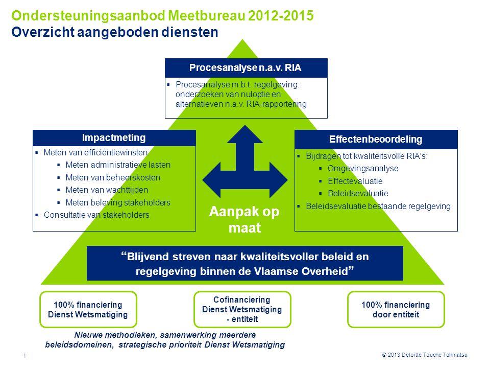 Ondersteuningsaanbod Meetbureau 2012-2015 Overzicht aangeboden diensten
