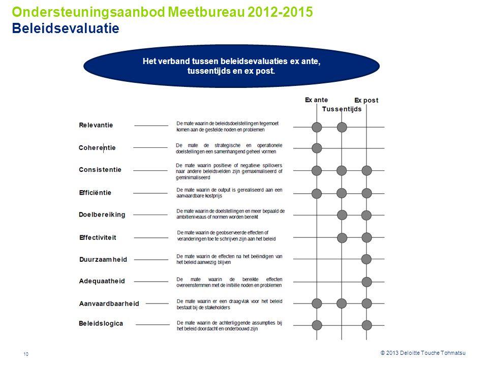 Ondersteuningsaanbod Meetbureau 2012-2015 Beleidsevaluatie