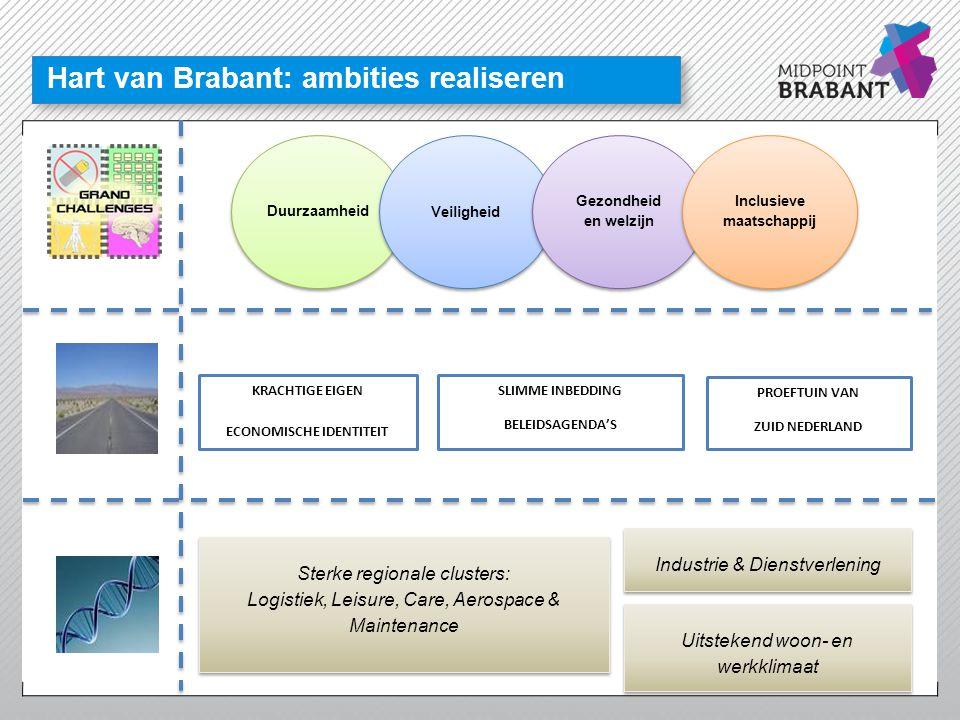 Hart van Brabant: ambities realiseren
