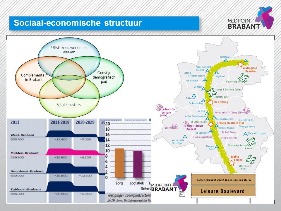 Sociaal-economische structuur