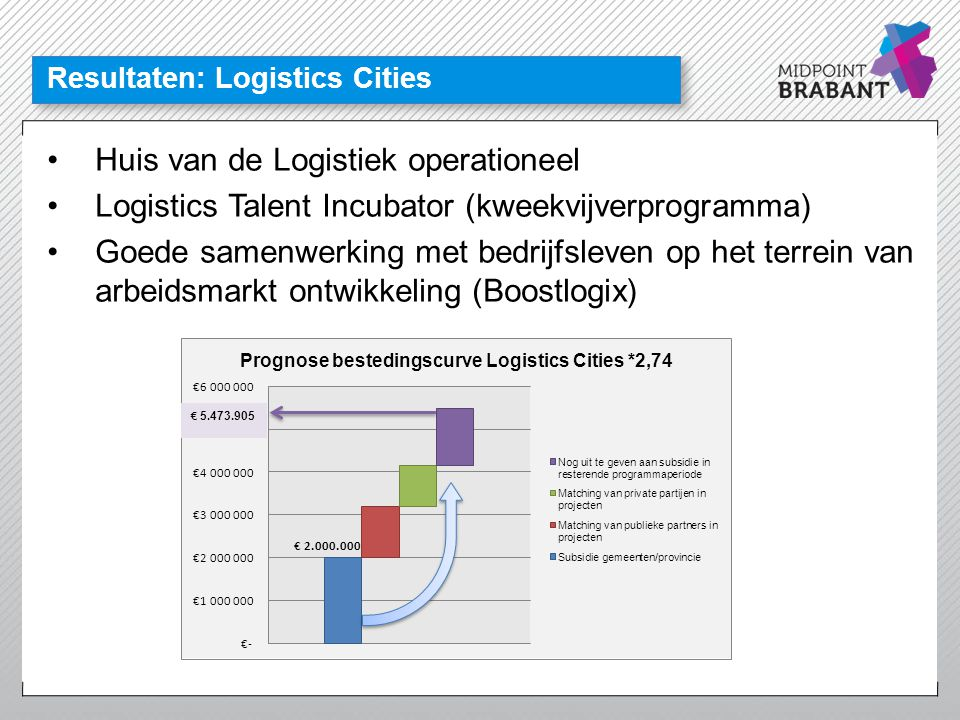 Resultaten: Logistics Cities