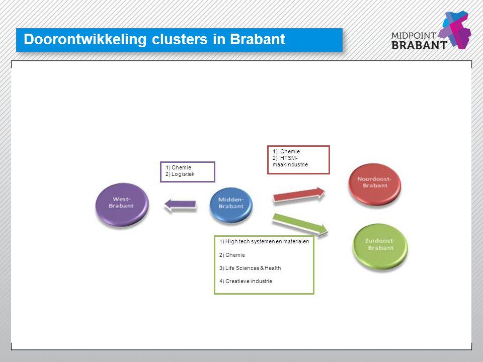 Doorontwikkeling clusters in Brabant