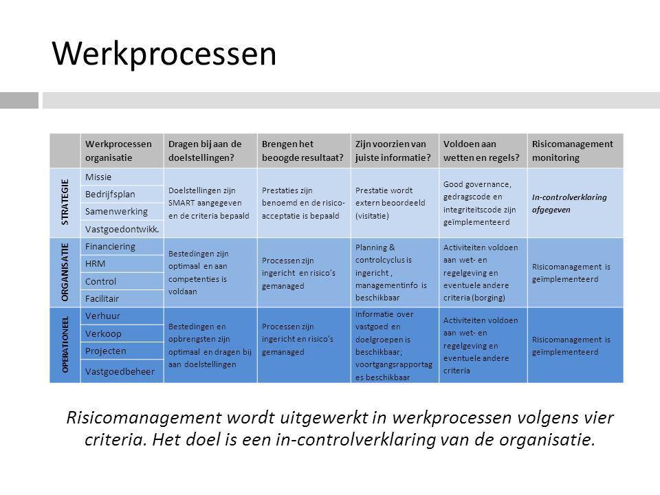 Werkprocessen Werkprocessen organisatie. Dragen bij aan de doelstellingen Brengen het beoogde resultaat