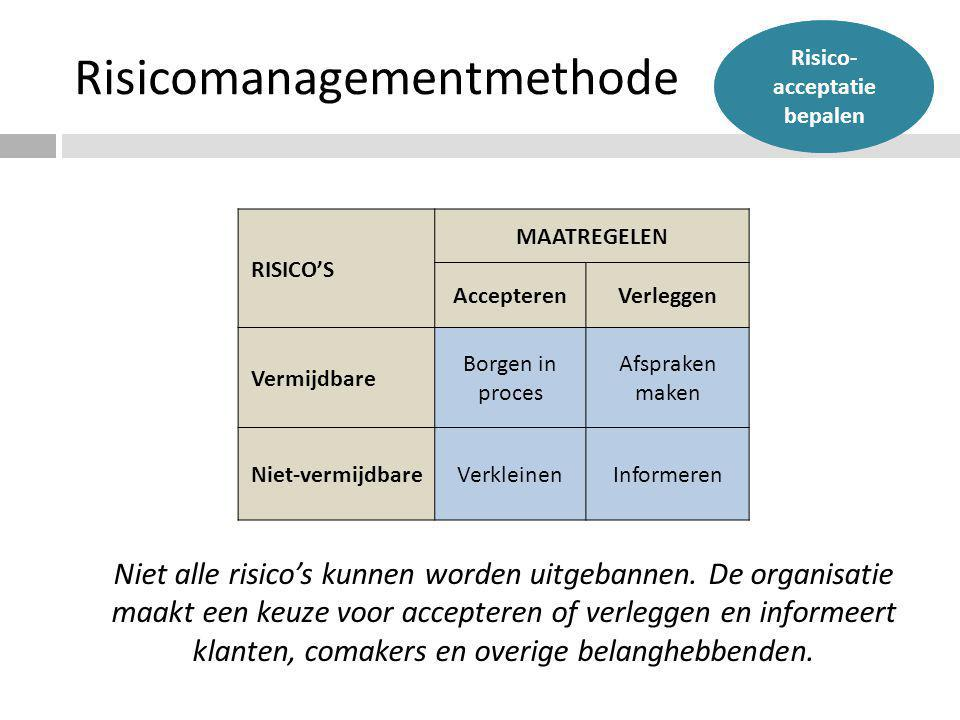 Risicomanagementmethode