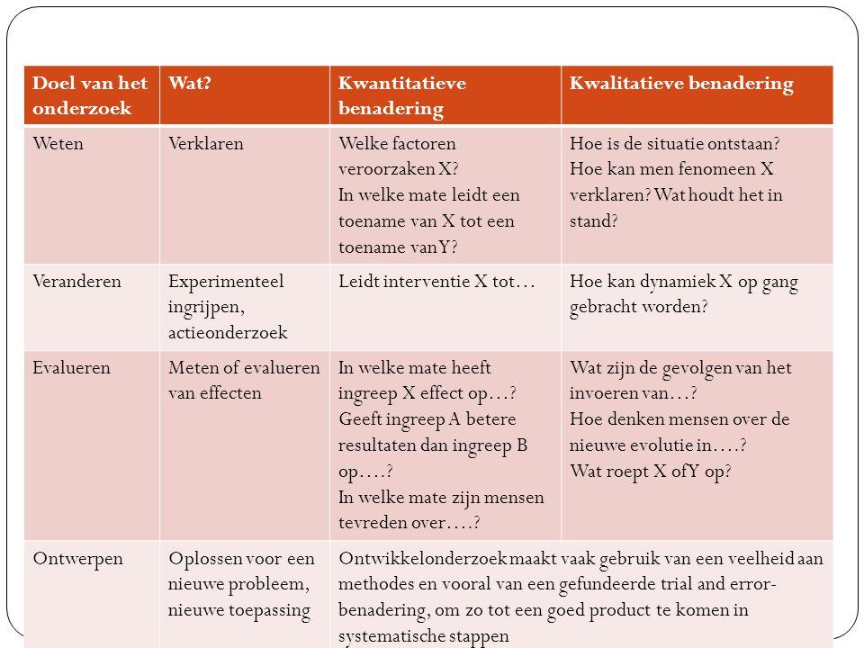 Doel van het onderzoek Wat Kwantitatieve benadering. Kwalitatieve benadering. Weten. Verklaren.