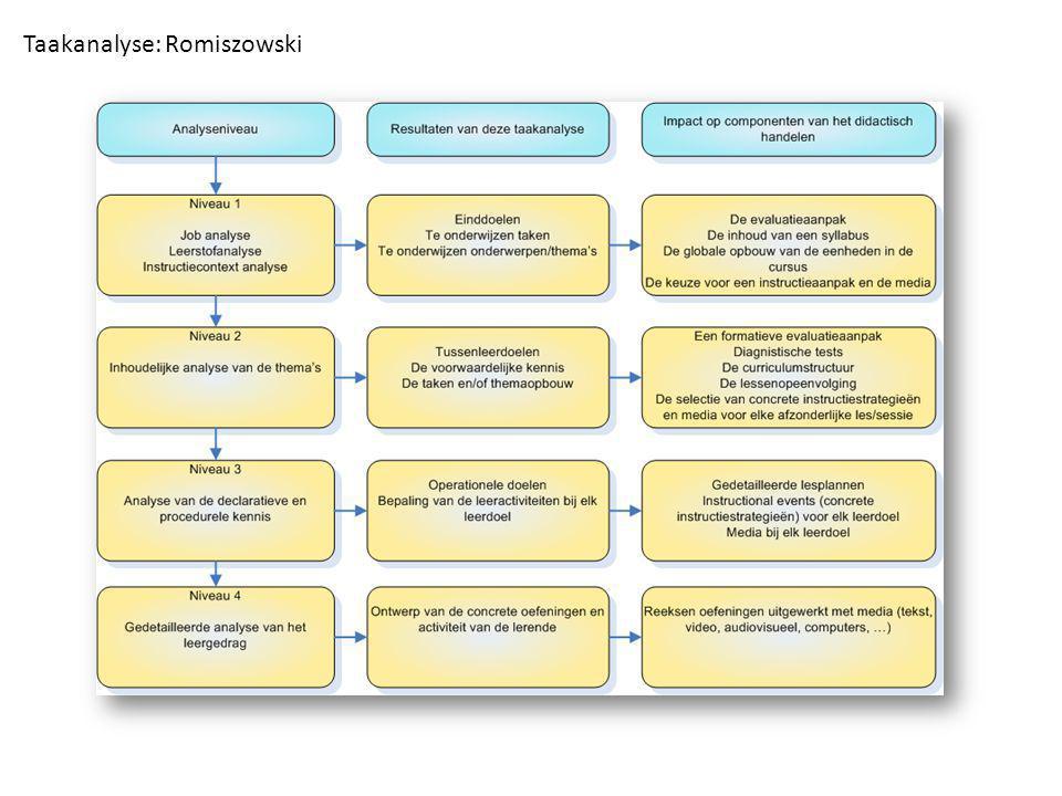 Taakanalyse: Romiszowski