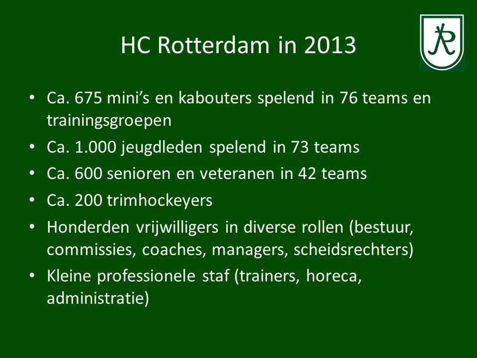 HC Rotterdam in 2013 Ca. 675 mini's en kabouters spelend in 76 teams en trainingsgroepen. Ca. 1.000 jeugdleden spelend in 73 teams.