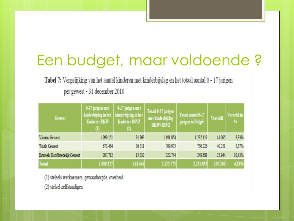 Een budget, maar voldoende