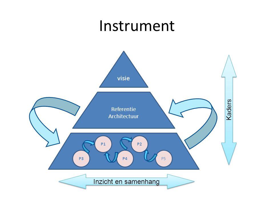 Instrument visie Kaders Inzicht en samenhang Referentie Architectuur