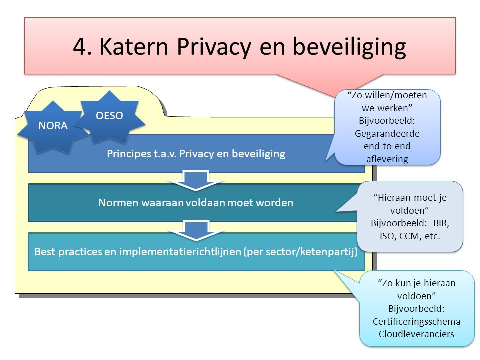 4. Katern Privacy en beveiliging