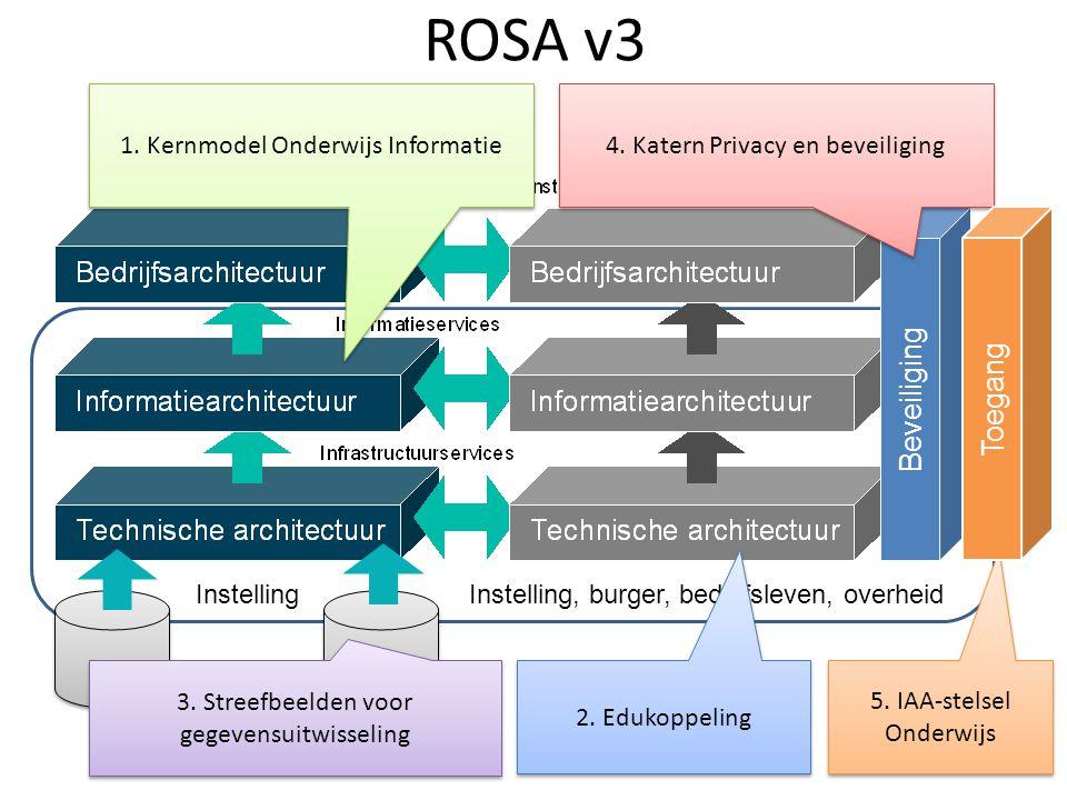 ROSA v3 Beveiliging Toegang 1. Kernmodel Onderwijs Informatie