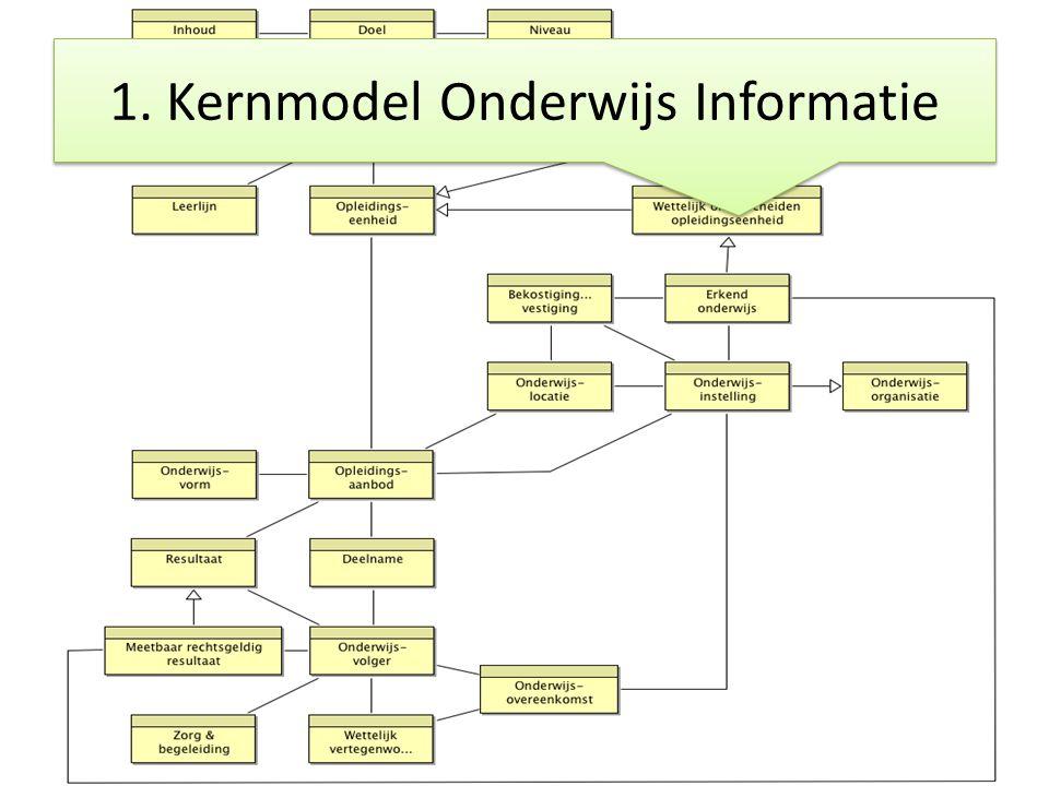 1. Kernmodel Onderwijs Informatie