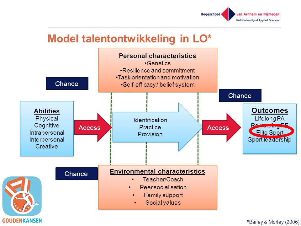 Model talentontwikkeling in LO*