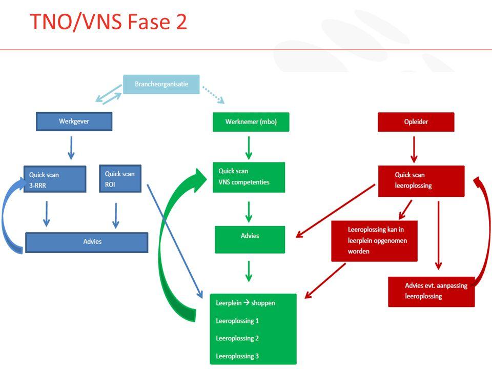 TNO/VNS Fase 2