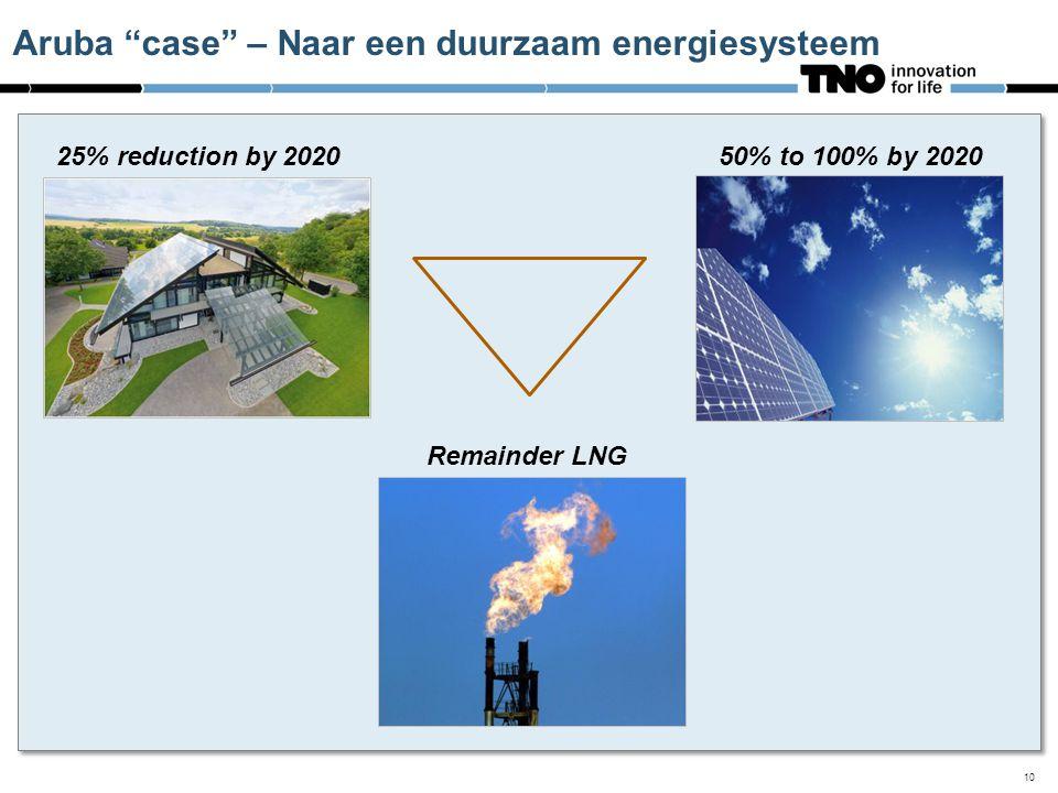 Aruba case – Naar een duurzaam energiesysteem