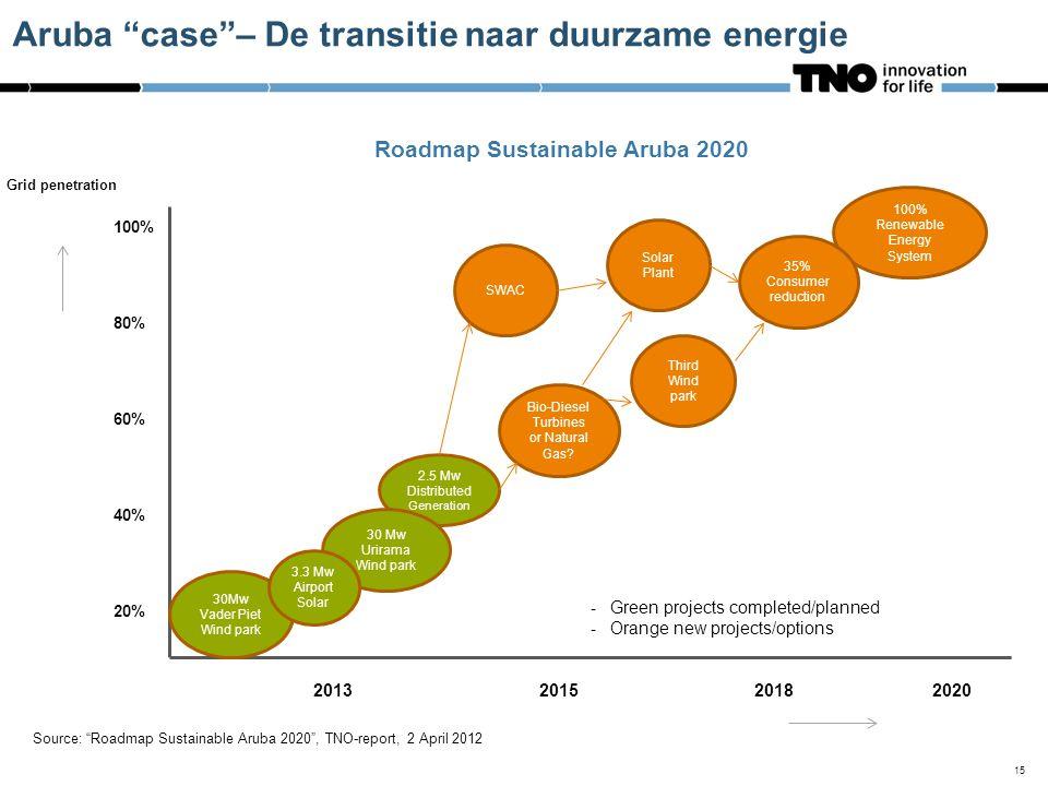 Aruba case – De transitie naar duurzame energie