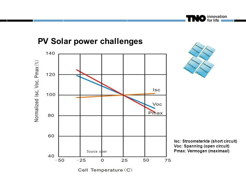 PV Solar power challenges