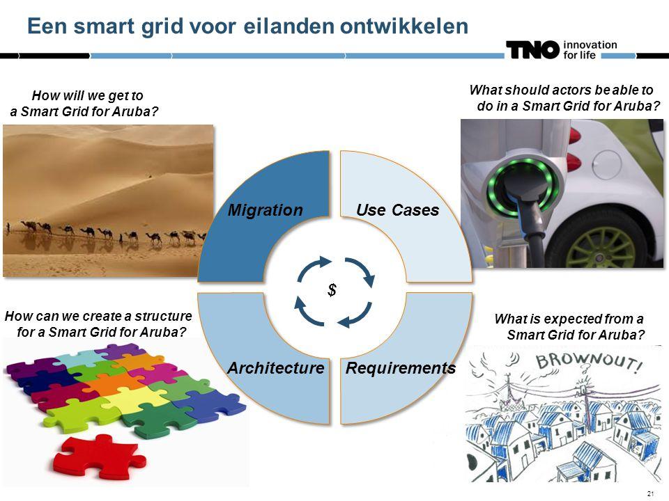Een smart grid voor eilanden ontwikkelen