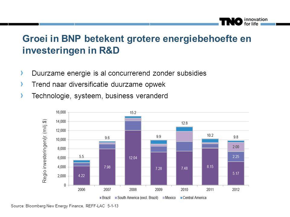Groei in BNP betekent grotere energiebehoefte en investeringen in R&D