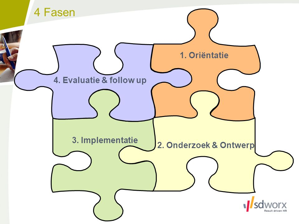 4 Fasen 1. Oriëntatie 4. Evaluatie & follow up 3. Implementatie
