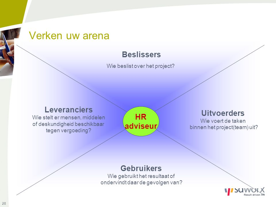 Verken uw arena Beslissers Wie beslist over het project