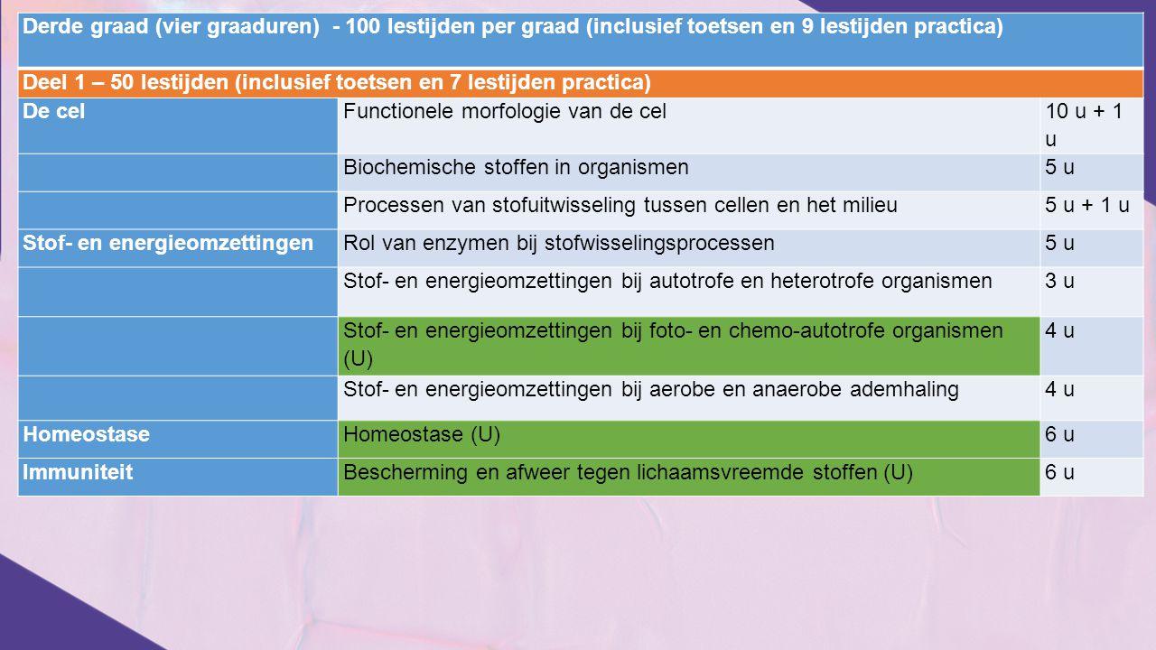 Derde graad (vier graaduren) - 100 lestijden per graad (inclusief toetsen en 9 lestijden practica)