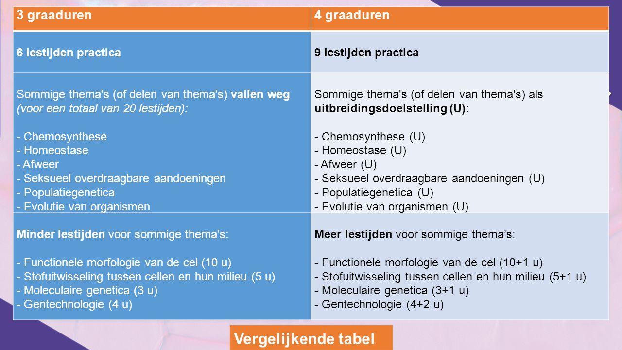Vergelijkende tabel 3 graaduren 4 graaduren 6 lestijden practica