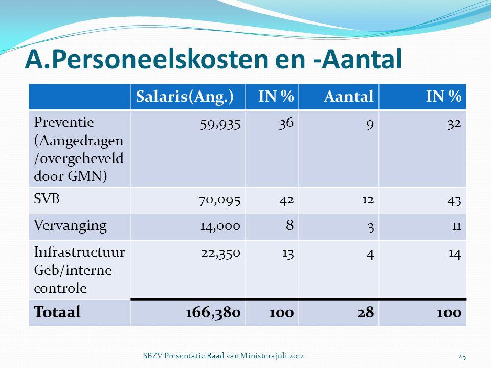 A.Personeelskosten en -Aantal