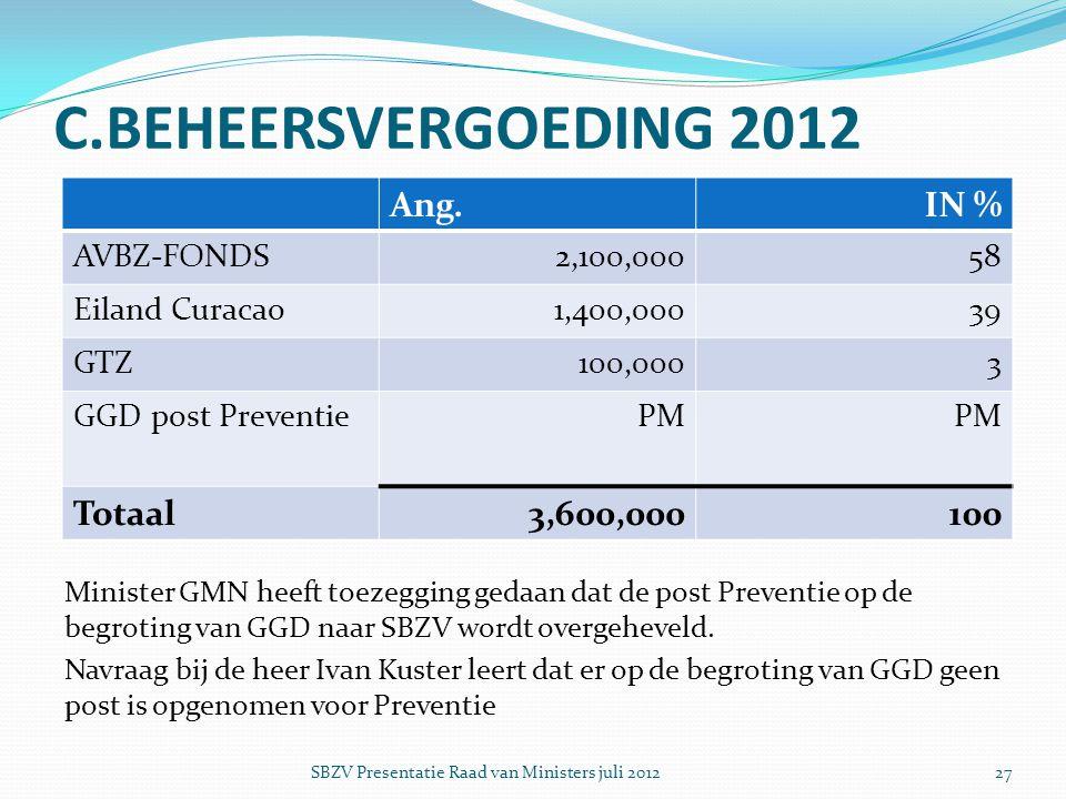 C.BEHEERSVERGOEDING 2012 Ang. IN % Totaal 3,600,000 100 AVBZ-FONDS