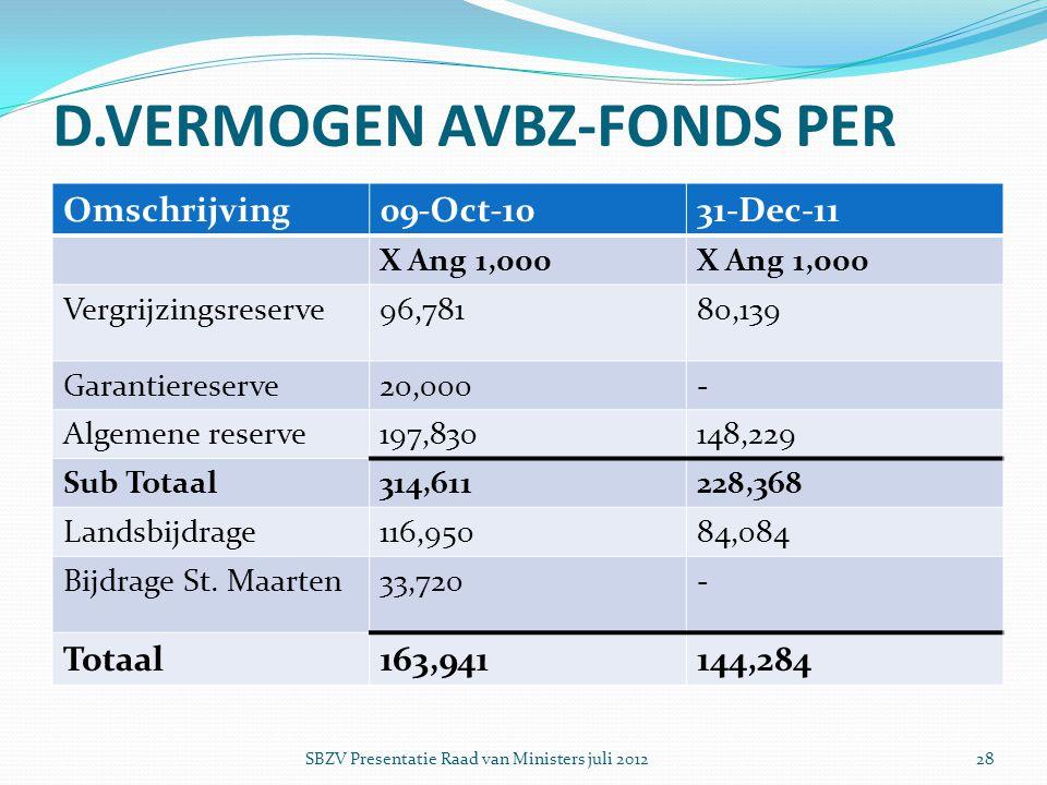 D.VERMOGEN AVBZ-FONDS PER