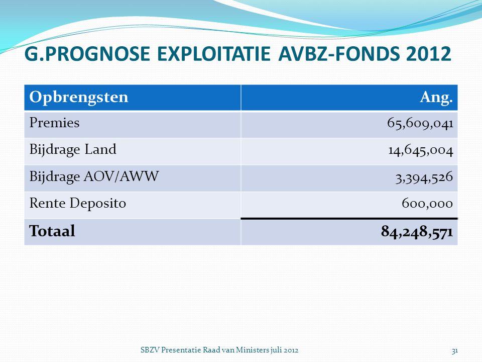 G.PROGNOSE EXPLOITATIE AVBZ-FONDS 2012