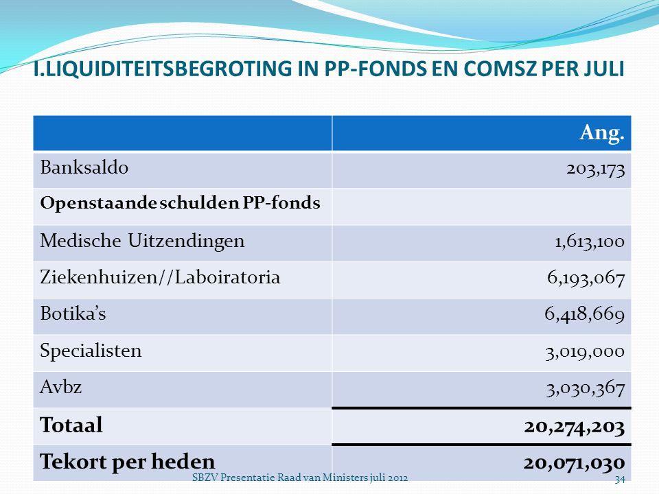 I.LIQUIDITEITSBEGROTING IN PP-FONDS EN COMSZ PER JULI