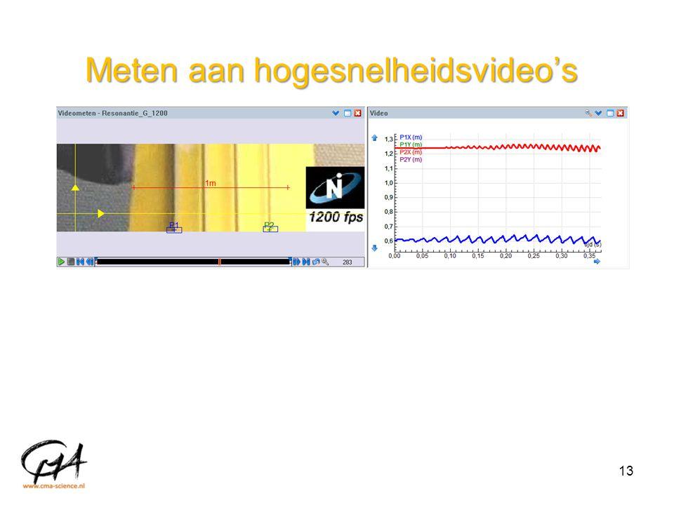 Meten aan hogesnelheidsvideo's