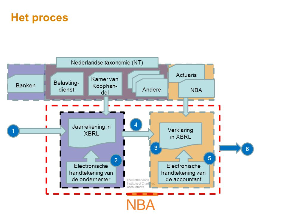 Het proces Nederlandse taxonomie (NT) Actuaris Belasting-dienst
