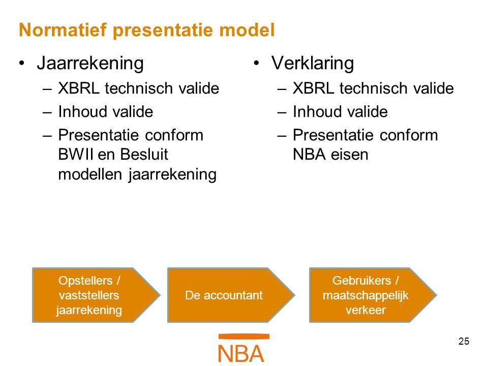 Normatief presentatie model