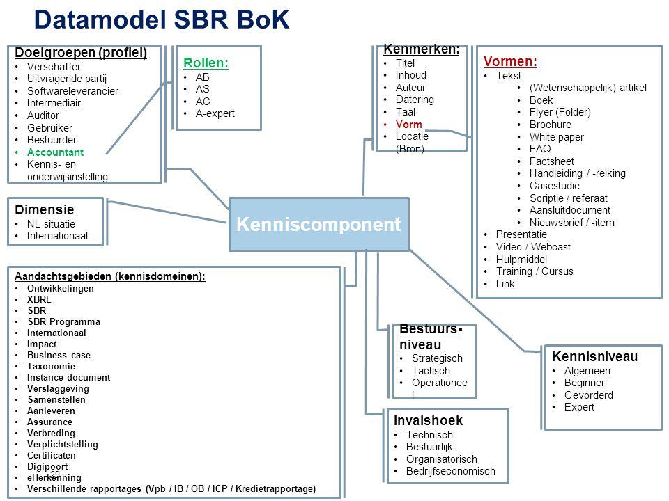 Datamodel SBR BoK Kenniscomponent Doelgroepen (profiel) Kenmerken: