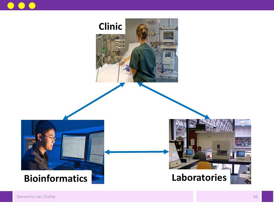 Clinic Laboratories Bioinformatics Genomics van Ziekte