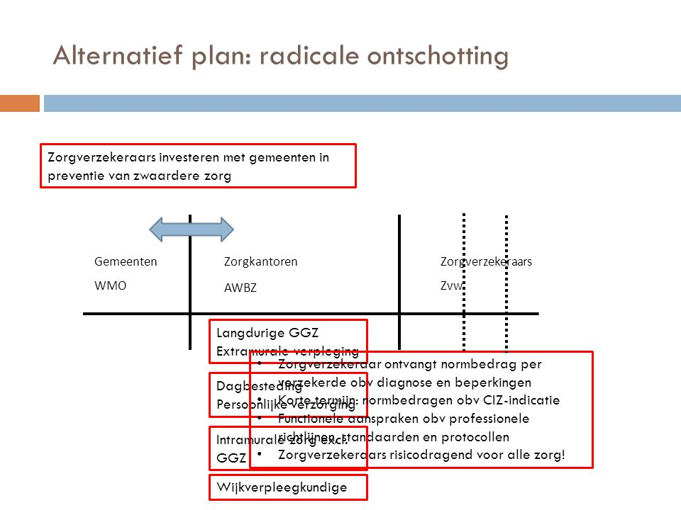 Alternatief plan: radicale ontschotting