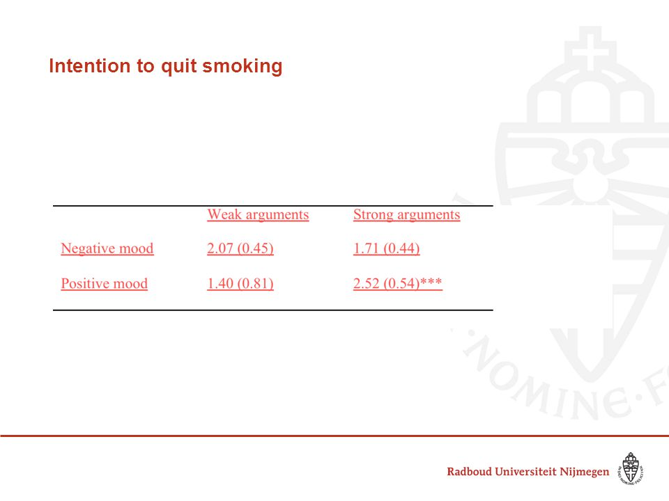 Intention to quit smoking