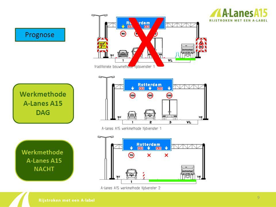 X Prognose Werkmethode A-Lanes A15 DAG Werkmethode A-Lanes A15 NACHT