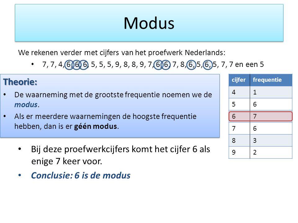 Modus We rekenen verder met cijfers van het proefwerk Nederlands: 7, 7, 4, 6, 6, 6, 5, 5, 5, 9, 8, 8, 9, 7, 6, 6, 7, 8, 6, 5, 6, 5, 7, 7 en een 5.