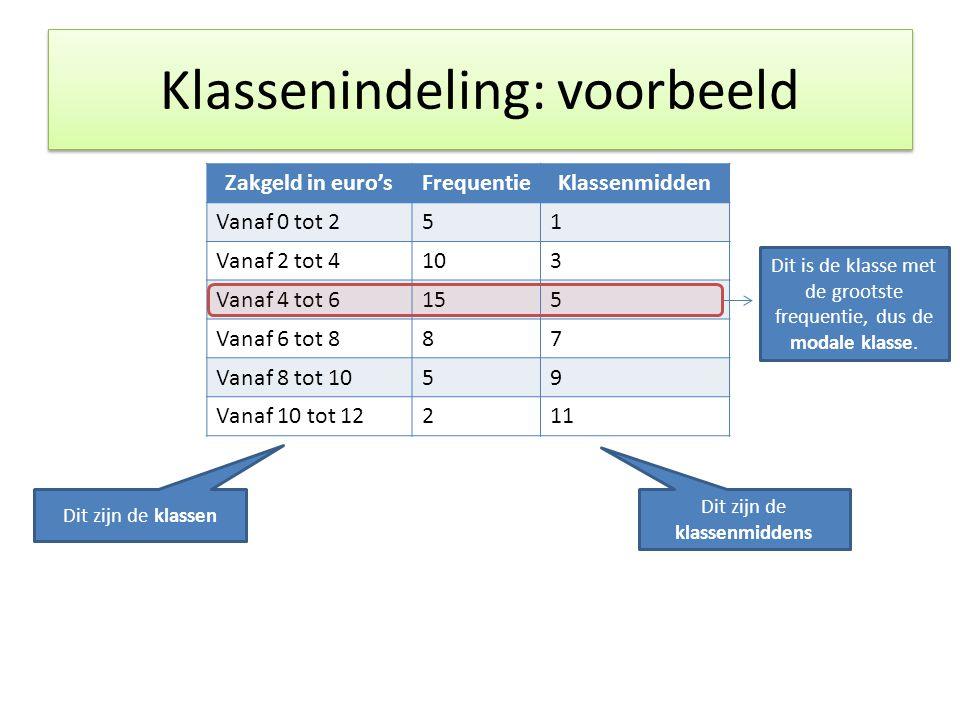 Klassenindeling: voorbeeld