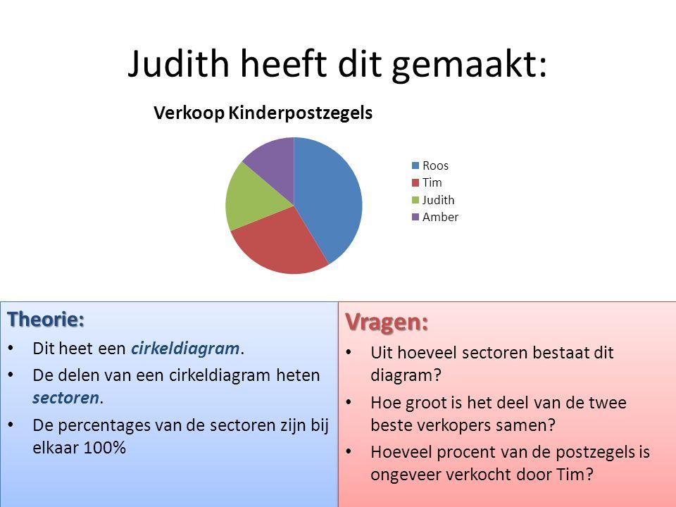 Judith heeft dit gemaakt: