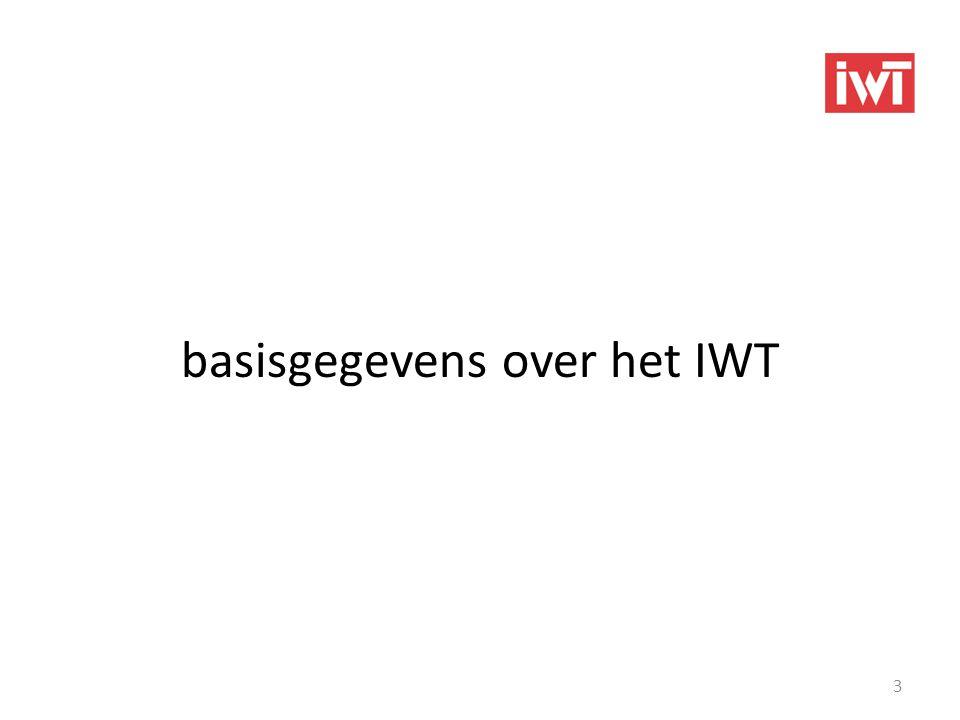 basisgegevens over het IWT