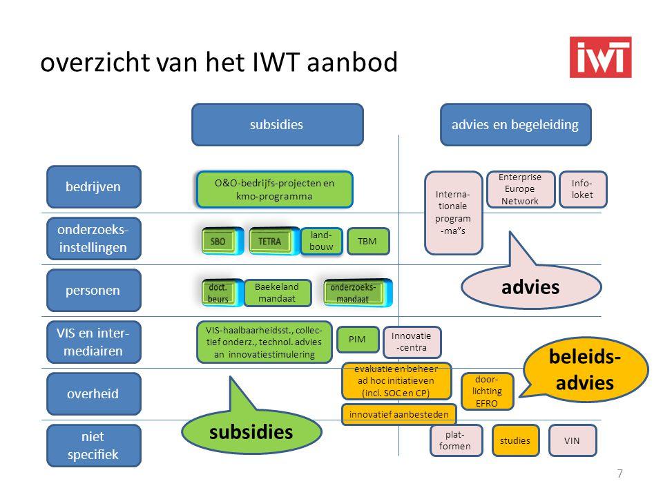 overzicht van het IWT aanbod