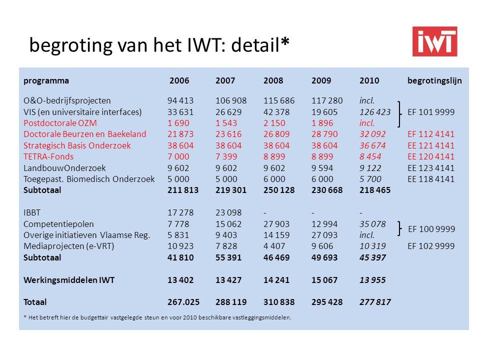 begroting van het IWT: detail*