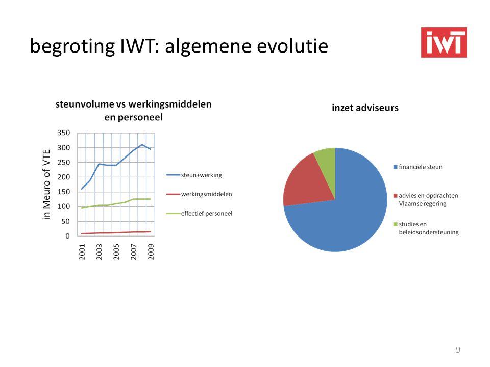 begroting IWT: algemene evolutie