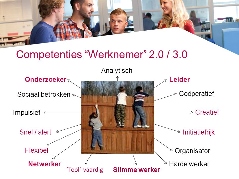 Competenties Werknemer 2.0 / 3.0