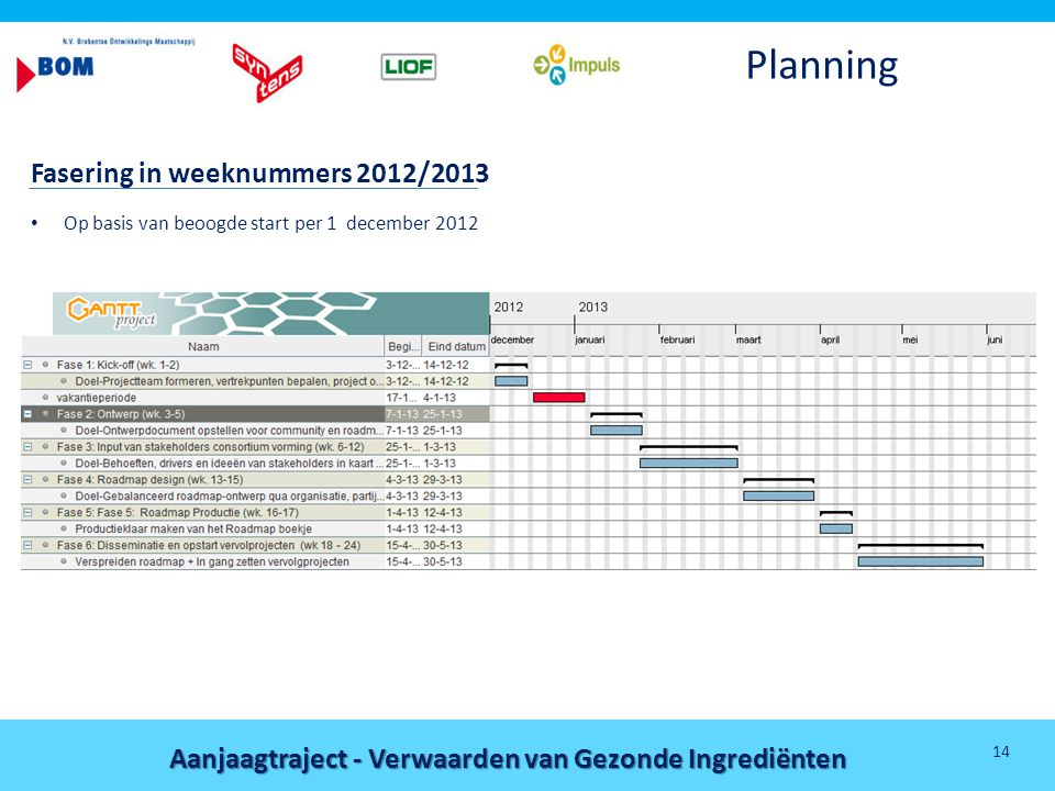 Planning Fasering in weeknummers 2012/2013