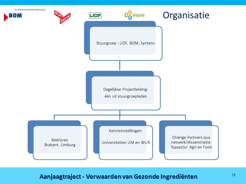Organisatie Stuurgroep : LIOF, BOM, Syntens Dagelijkse Projectleiding: